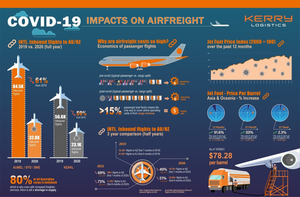 Covid impacts on Airfreight